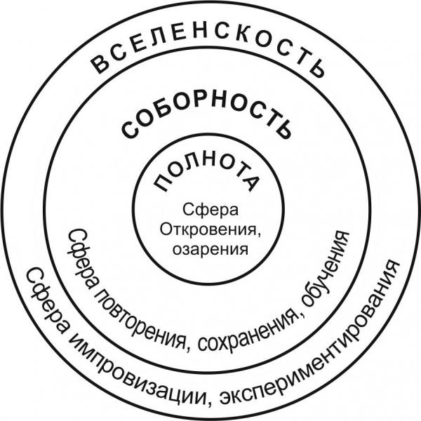 Рис.1. Три сферы цивилизации: ПОЛНОТА (сфера откровения и озарения), СОБОРНОСТЬ (сфера повторения, сохранения, обучения), ВСЕЛЕНСКОСТЬ (сфера импровизации, экспериментирования).