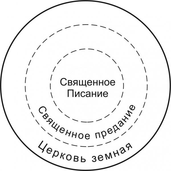 Рис.2. Ядро (традиционной) Православной цивилизации и иерархия ее составляющих