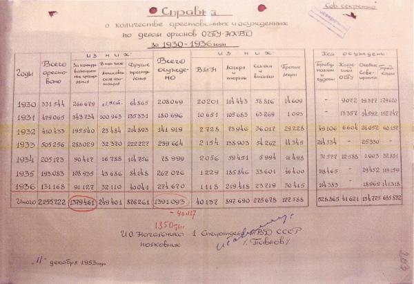 Справка о количестве арестованных и осужённых по делам органов ОГПУ-НКВД за 1930-1936 гг.