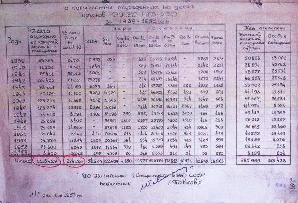 СПРАВКА О КОЛИЧЕСТВЕ АРЕСТОВАННЫХ И ОСУЖДЁННЫХ ПО ДЕЛАМ ОРГАНОВ ОГПУ-НКВД ЗА 1939-1953 ГГ.